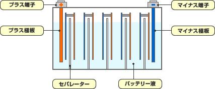 バイク用バッテリー バッテリー構造